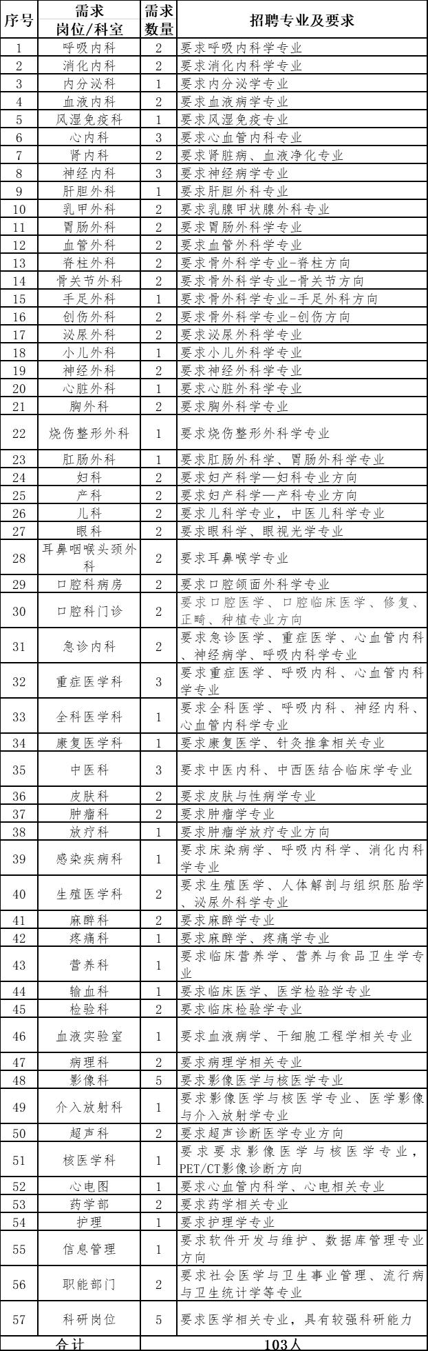 2021年度济宁市第一人民医院公开招聘103人公告